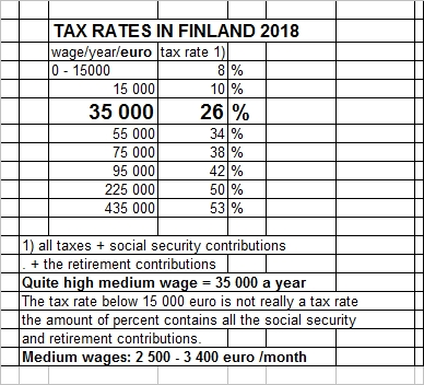 Tax_rates_Finland_2018_taulukko