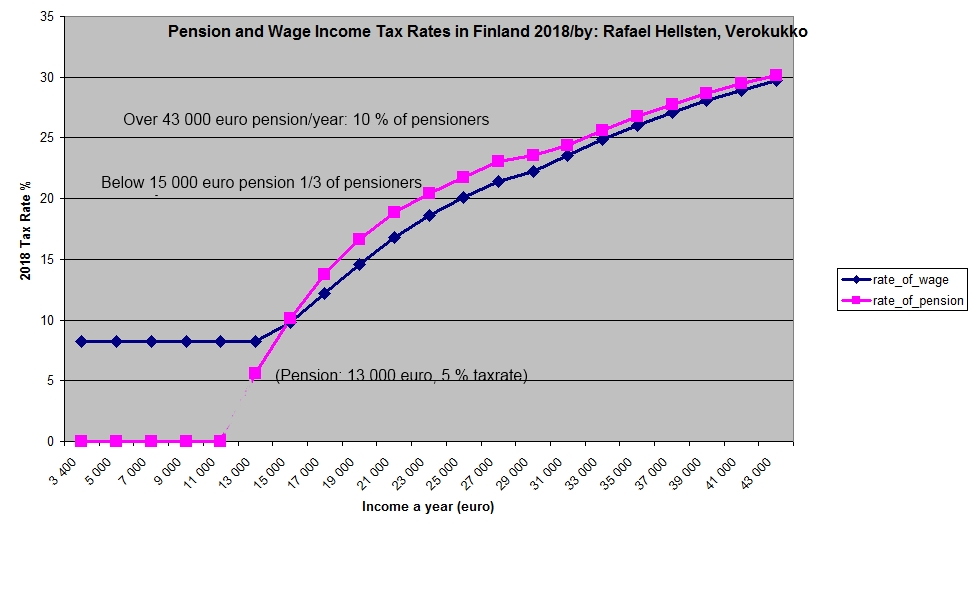 Tax Rates of Wages vs. Pensions 2018 in Finland_graph